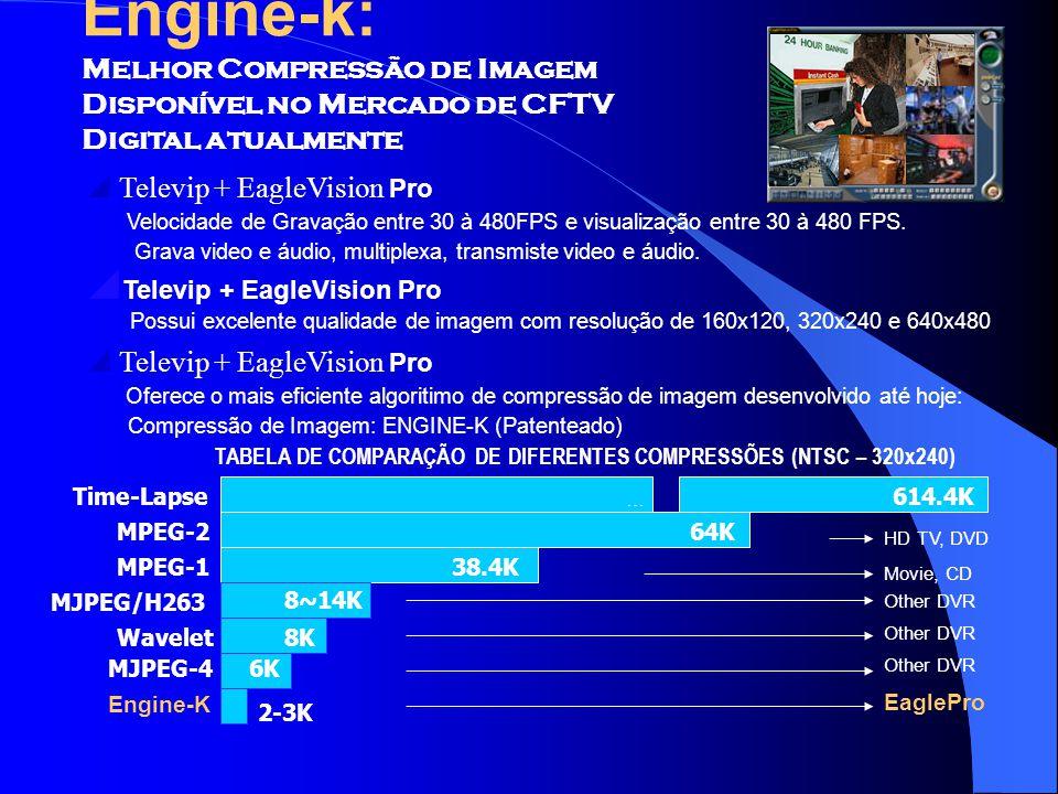 Engine-k: Melhor Compressão de Imagem Disponível no Mercado de CFTV Digital atualmente Other DVR EaglePro MPEG-2 HD TV, DVD Movie, CD 8K 614.4K 64K MP