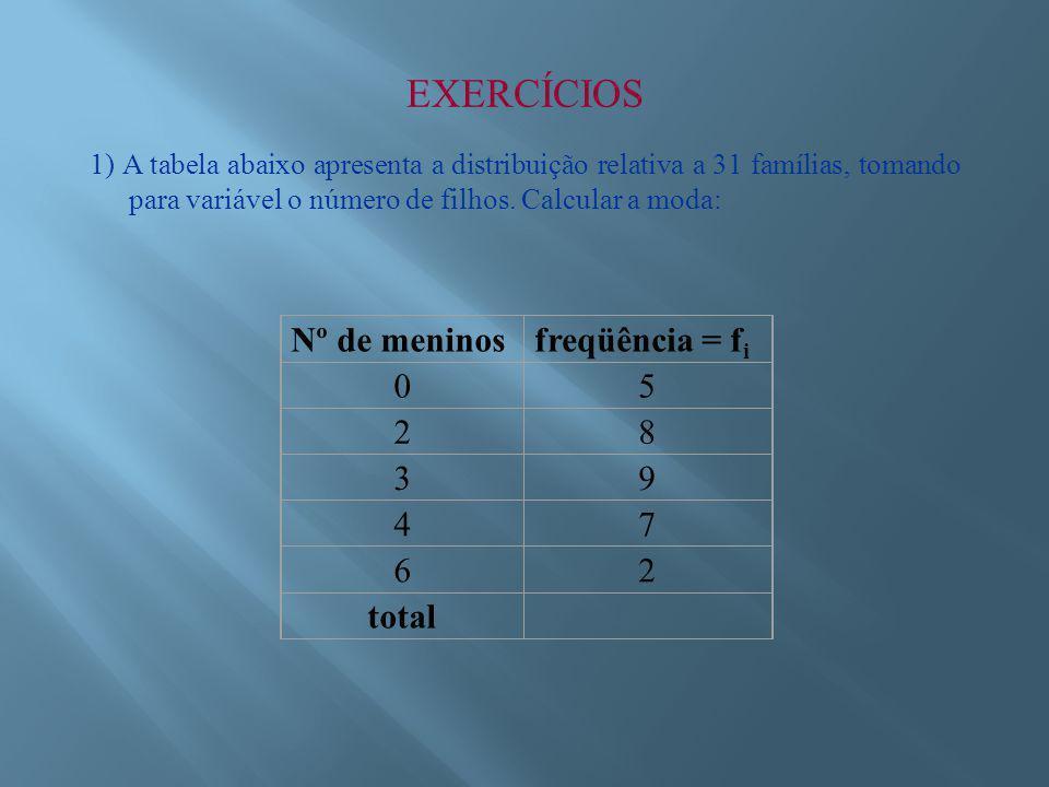 EXERCÍCIOS 1) A tabela abaixo apresenta a distribuição relativa a 31 famílias, tomando para variável o número de filhos.