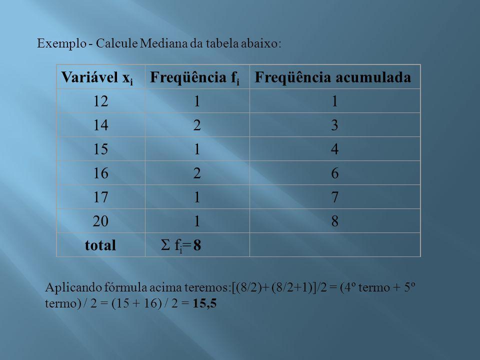 Variável x i Freqüência f i Freqüência acumulada 1211 1423 1514 1626 1717 2018 total8 Exemplo - Calcule Mediana da tabela abaixo: Aplicando fórmula acima teremos:[(8/2)+ (8/2+1)]/2 = (4º termo + 5º termo) / 2 = (15 + 16) / 2 = 15,5  f i =