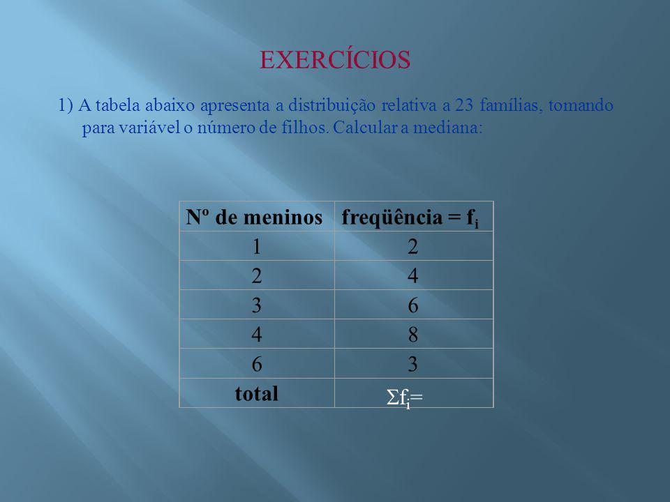 EXERCÍCIOS 1) A tabela abaixo apresenta a distribuição relativa a 23 famílias, tomando para variável o número de filhos.