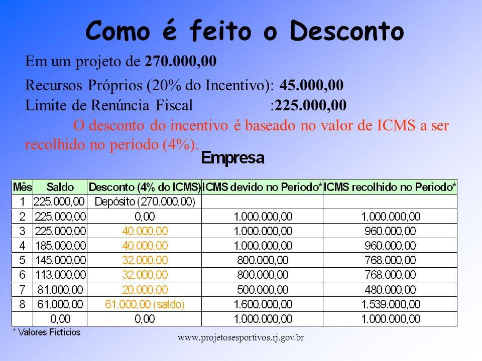 www.projetosesportivos.rj.gov.br Em um projeto de 270.000,00 Recursos Próprios (20% do Incentivo): 45.000,00 Limite de Renúncia Fiscal :225.000,00 O d
