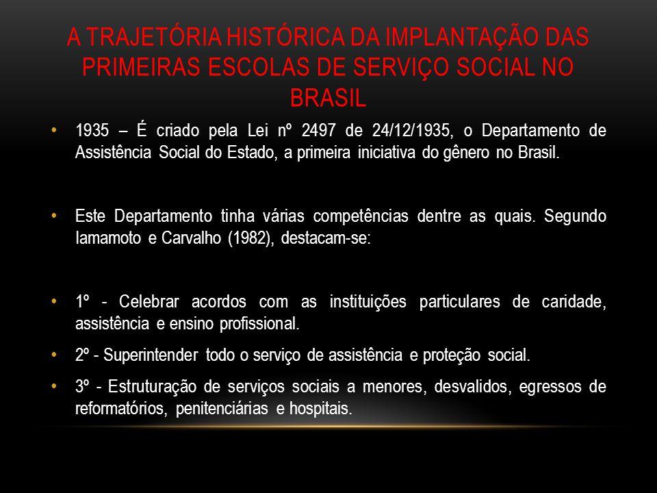 A TRAJETÓRIA HISTÓRICA DA IMPLANTAÇÃO DAS PRIMEIRAS ESCOLAS DE SERVIÇO SOCIAL NO BRASIL 1935 – É criado pela Lei nº 2497 de 24/12/1935, o Departamento