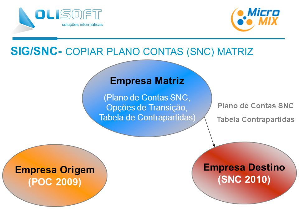 Plano de Contas SNC Tabela Contrapartidas SIG/SNC- COPIAR PLANO CONTAS (SNC) MATRIZ Empresa Origem (POC 2009) Empresa Destino (SNC 2010) Empresa Matriz (Plano de Contas SNC, Opções de Transição, Tabela de Contrapartidas)