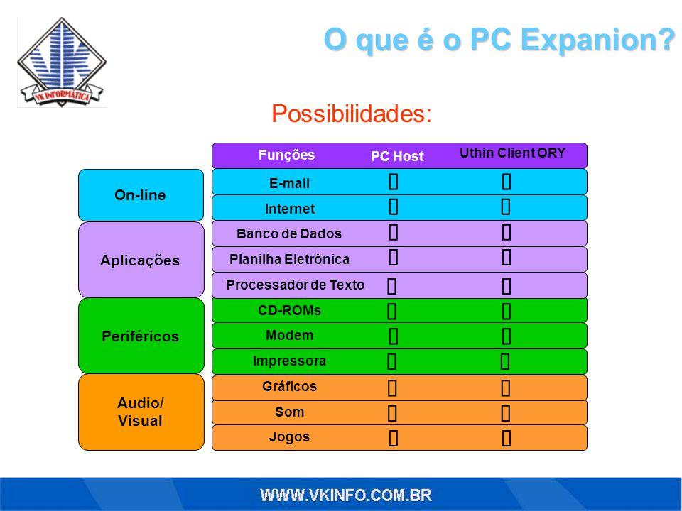 O que é o PC Expanion? Aplicações On-line E-mail Internet Banco de Dados Planilha Eletrônica Processador de Texto CD-ROMs Modem Impressora Gráficos So