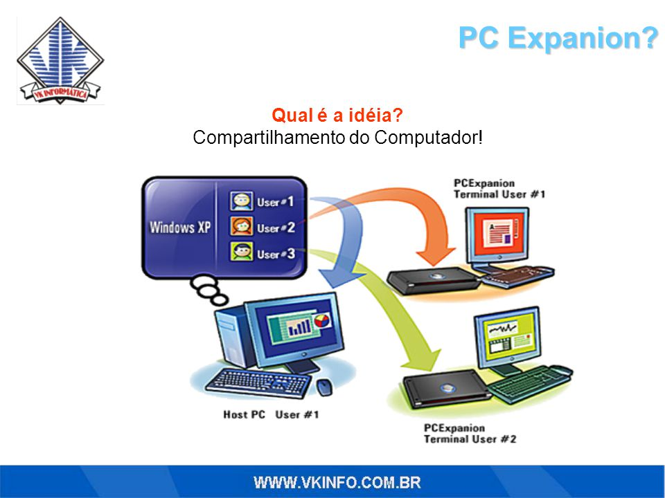 PC Expanion? Qual é a idéia? Compartilhamento do Computador!