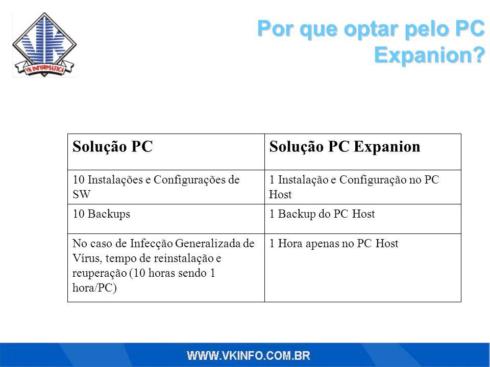 1 Hora apenas no PC HostNo caso de Infecção Generalizada de Vírus, tempo de reinstalação e reuperação (10 horas sendo 1 hora/PC) 1 Backup do PC Host10