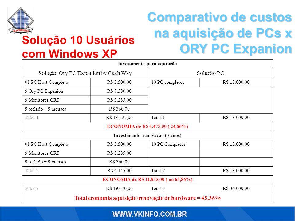 Comparativo de custos na aquisição de PCs x ORY PC Expanion Solução 10 Usuários com Windows XP Investimento para aquisição Solução Ory PC Expanion by Cash WaySolução PC 01 PC Host CompletoR$ 2.500,0010 PC completosR$ 18.000,00 9 Ory PC ExpanionR$ 7.380,00 9 Monitores CRTR$ 3.285,00 9 teclado + 9 mousesR$ 360,00 Total 1R$ 13.525,00Total 1R$ 18.000,00 ECONOMIA de R$ 4.475,00 ( 24,86%) Investimento renovação (3 anos) 01 PC Host CompletoR$ 2.500,0010 PC CompletosR$ 18.000,00 9 Monitores CRTR$ 3.285,00 9 teclado + 9 mousesR$ 360,00 Total 2R$ 6.145,00Total 2R$ 18.000,00 ECONOMIA de R$ 11.855,00 ( ou 65,86%) Total 3R$ 19.670,00Total 3R$ 36.000,00 Total economia aquisição/renovação de hardware = 45,36%