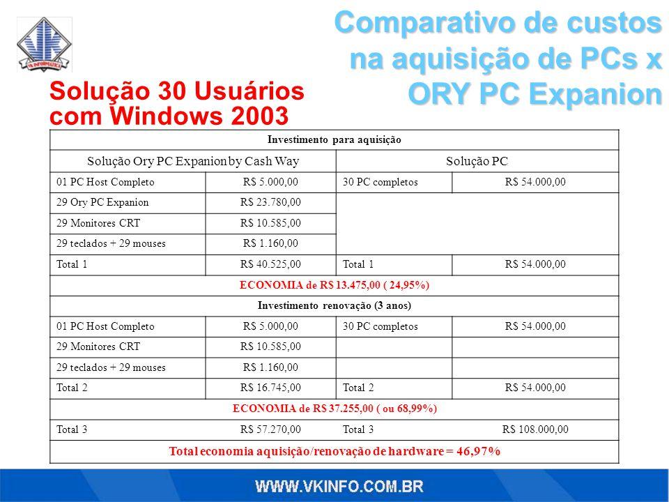 Comparativo de custos na aquisição de PCs x ORY PC Expanion Solução 30 Usuários com Windows 2003 Investimento para aquisição Solução Ory PC Expanion by Cash WaySolução PC 01 PC Host CompletoR$ 5.000,0030 PC completosR$ 54.000,00 29 Ory PC ExpanionR$ 23.780,00 29 Monitores CRTR$ 10.585,00 29 teclados + 29 mousesR$ 1.160,00 Total 1R$ 40.525,00Total 1R$ 54.000,00 ECONOMIA de R$ 13.475,00 ( 24,95%) Investimento renovação (3 anos) 01 PC Host CompletoR$ 5.000,0030 PC completosR$ 54.000,00 29 Monitores CRTR$ 10.585,00 29 teclados + 29 mousesR$ 1.160,00 Total 2R$ 16.745,00Total 2R$ 54.000,00 ECONOMIA de R$ 37.255,00 ( ou 68,99%) Total 3R$ 57.270,00Total 3R$ 108.000,00 Total economia aquisição/renovação de hardware = 46,97%