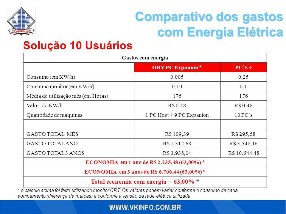 Comparativo dos gastos com Energia Elétrica com Energia Elétrica * o cálculo acima foi feito utilizando monitor CRT. Os valores podem variar conforme