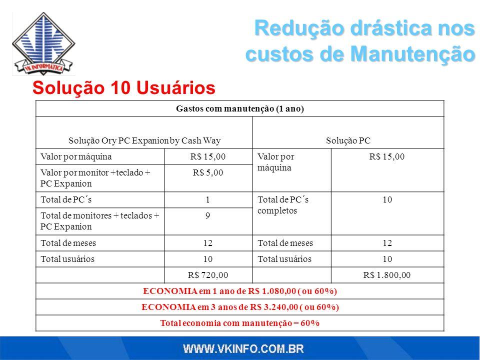 Redução drástica nos custos de Manutenção Solução 10 Usuários Gastos com manutenção (1 ano) Solução Ory PC Expanion by Cash WaySolução PC Valor por má