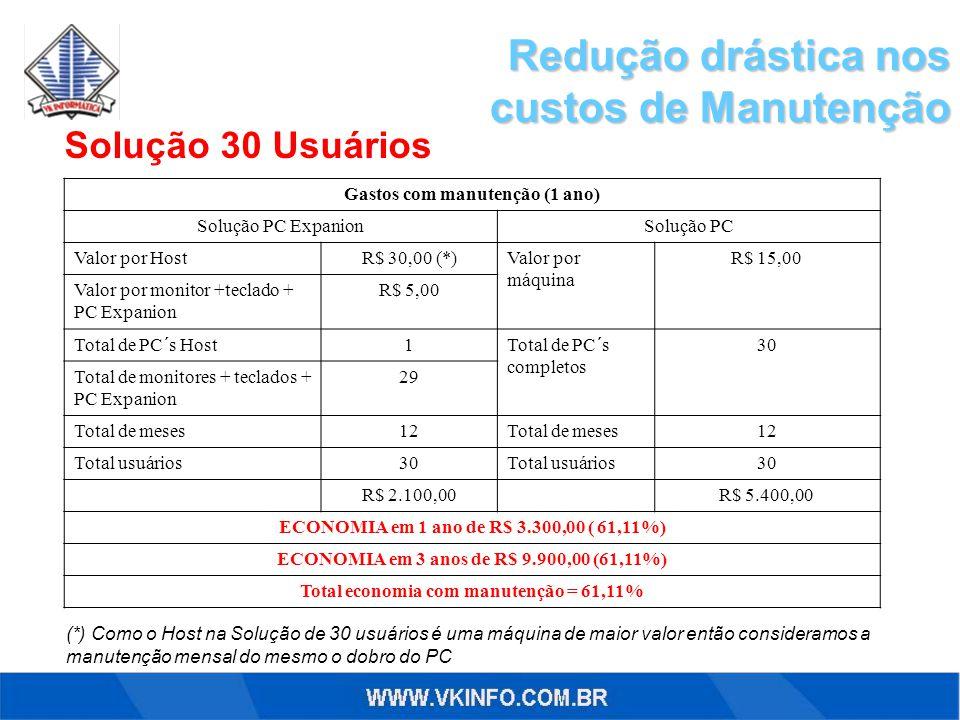 Redução drástica nos custos de Manutenção Solução 30 Usuários Gastos com manutenção (1 ano) Solução PC ExpanionSolução PC Valor por HostR$ 30,00 (*)Va