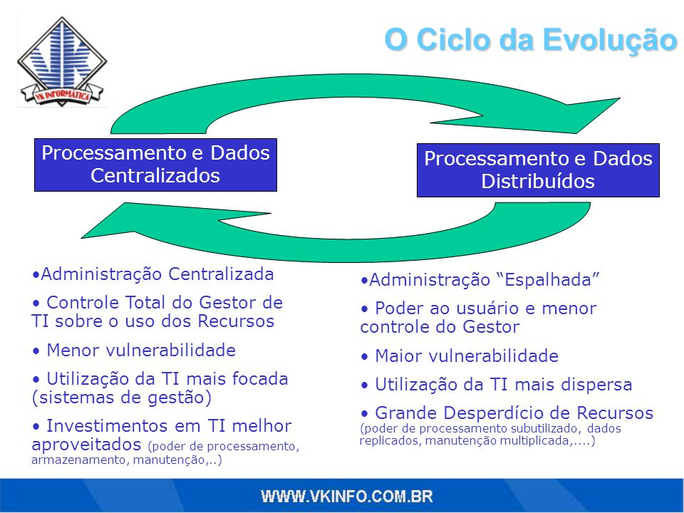 O Ciclo da Evolução Processamento e Dados Centralizados Processamento e Dados Distribuídos Administração Centralizada Controle Total do Gestor de TI sobre o uso dos Recursos Menor vulnerabilidade Utilização da TI mais focada (sistemas de gestão) Investimentos em TI melhor aproveitados (poder de processamento, armazenamento, manutenção,..) Administração Espalhada Poder ao usuário e menor controle do Gestor Maior vulnerabilidade Utilização da TI mais dispersa Grande Desperdício de Recursos (poder de processamento subutilizado, dados replicados, manutenção multiplicada,....)