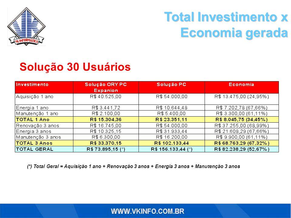 Total Investimento x Economia gerada Solução 30 Usuários (*) Total Geral = Aquisição 1 ano + Renovação 3 anos + Energia 3 anos + Manutenção 3 anos