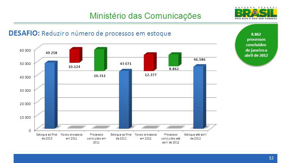 8.862 processos concluídos de janeiro a abril de 2012 Ministério das Comunicações DESAFIO: Reduzir o número de processos em estoque 12