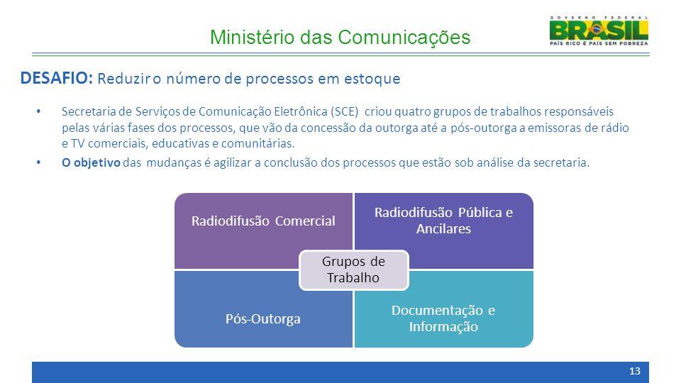 Secretaria de Serviços de Comunicação Eletrônica (SCE) criou quatro grupos de trabalhos responsáveis pelas várias fases dos processos, que vão da concessão da outorga até a pós-outorga a emissoras de rádio e TV comerciais, educativas e comunitárias.