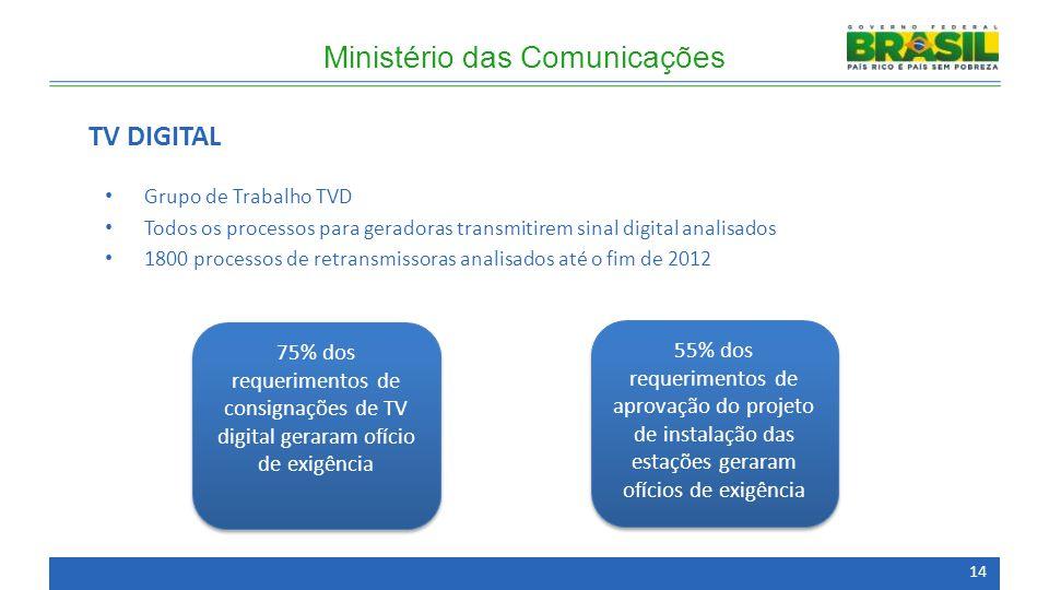 Grupo de Trabalho TVD Todos os processos para geradoras transmitirem sinal digital analisados 1800 processos de retransmissoras analisados até o fim d