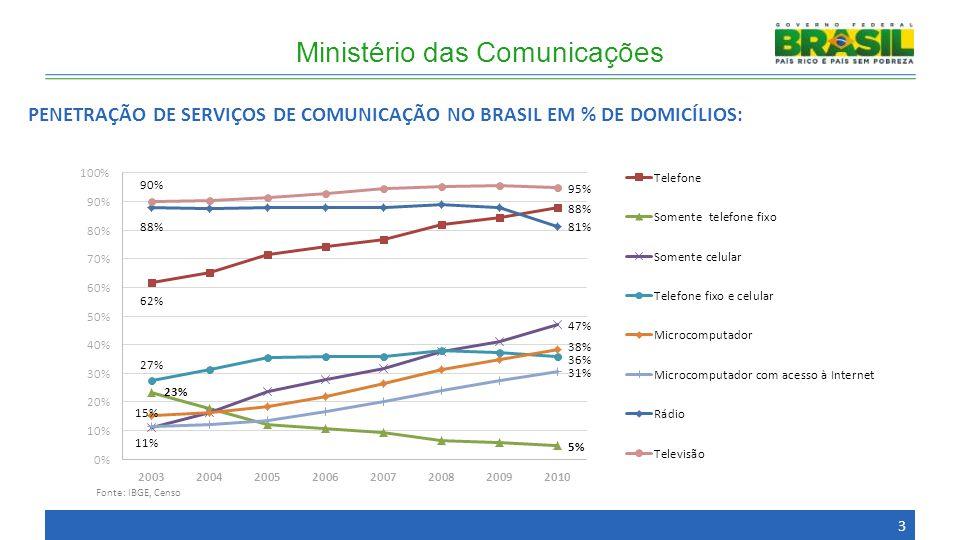 PENETRAÇÃO DE SERVIÇOS DE COMUNICAÇÃO NO BRASIL EM % DE DOMICÍLIOS: Fonte: IBGE, Censo Ministério das Comunicações 3