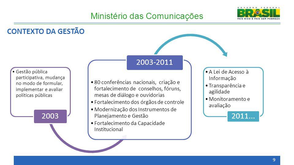 CONTEXTO DA GESTÃO Ministério das Comunicações Gestão pública participativa, mudança no modo de formular, implementar e avaliar políticas públicas 200