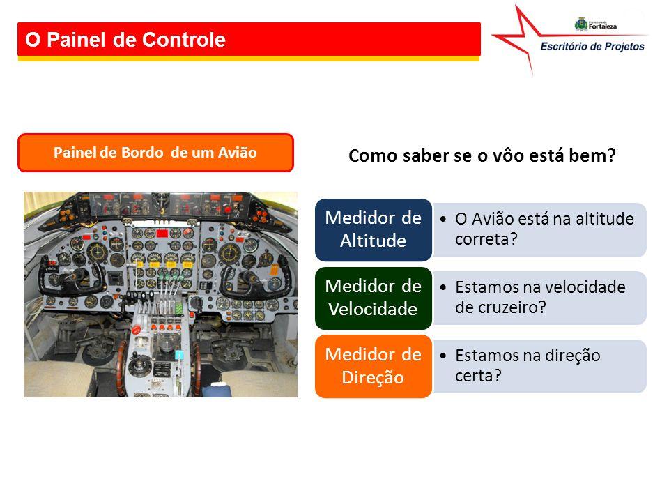 O Painel de Controle Painel de Bordo de um Avião O Avião está na altitude correta? Medidor de Altitude Estamos na velocidade de cruzeiro? Medidor de V