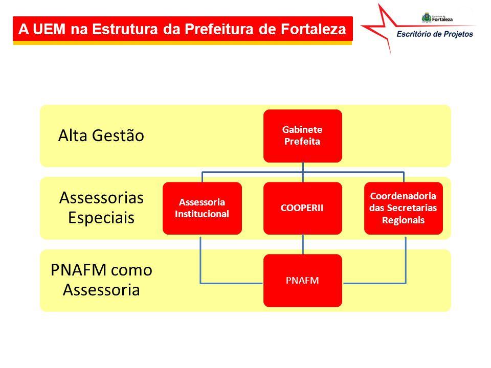 A UEM na Estrutura da Prefeitura de Fortaleza PMO – Produto do PNAFM Sub- Coordenadorias Coordenação Geral Sub- coordenadoria Técnica Sub- coordenadoria Administrativa Sub- coordenadoria Financeira