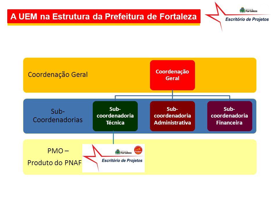 A UEM na Estrutura da Prefeitura de Fortaleza PMO – Produto do PNAFM Sub- Coordenadorias Coordenação Geral Sub- coordenadoria Técnica Sub- coordenador
