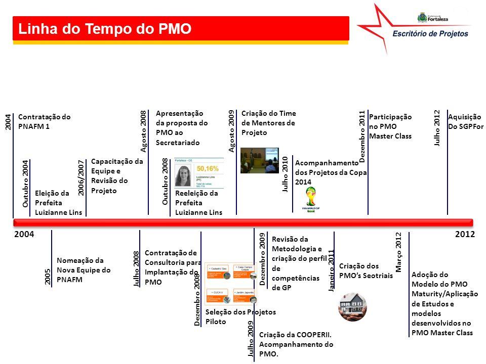 Linha do Tempo do PMO 2012 Agosto 2009 Criação do Time de Mentores de Projeto Julho 2010 Acompanhamento dos Projetos da Copa 2014 Criação dos PMO's Se
