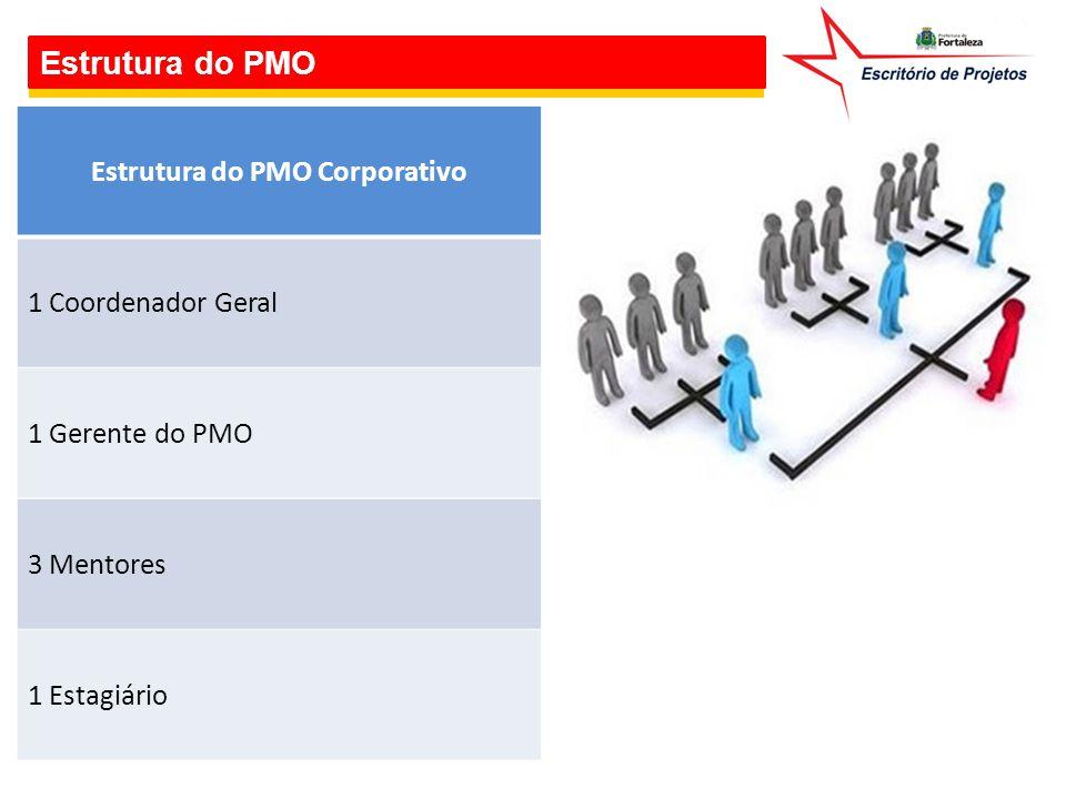 Estrutura do PMO Estrutura do PMO Corporativo 1 Coordenador Geral 1 Gerente do PMO 3 Mentores 1 Estagiário