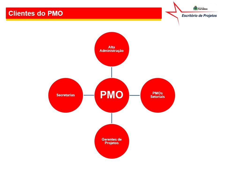 Serviços do PMO Serviços Entregues pelo PMO Corporativo Painel de Controle Implantação de PMOs Setoriais Acompanhamento dos PMOs Setoriais Treinamentos em Gerenciamento de Projetos