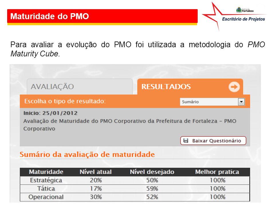 Maturidade do PMO Para avaliar a evolução do PMO foi utilizada a metodologia do PMO Maturity Cube.