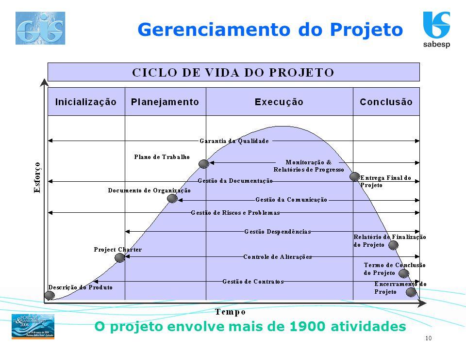 10 Gerenciamento do Projeto O projeto envolve mais de 1900 atividades