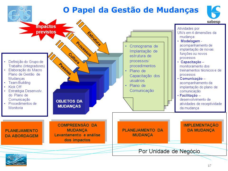 17 OBJETOS DA MUDANÇAS Impactos previstos Pessoas Cultura Processos Estrutura COMPREENSÃO DA MUDANÇA Levantamento e análise dos impactos COMPREENSÃO D