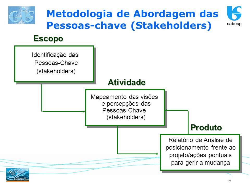 21 Metodologia de Abordagem das Pessoas-chave (Stakeholders) Mapeamento das visões e percepções das Pessoas-Chave (stakeholders) Relatório de Análise