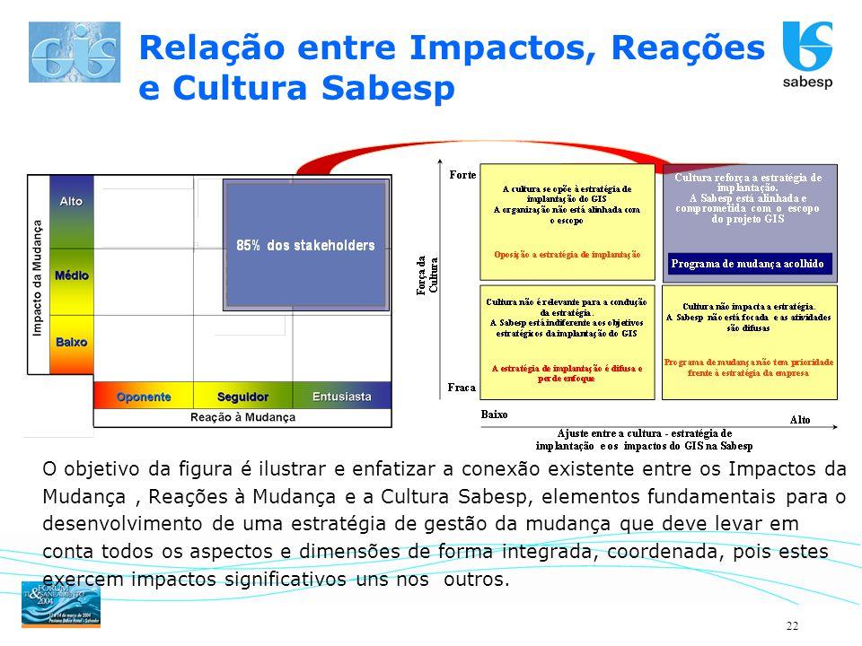 22 O objetivo da figura é ilustrar e enfatizar a conexão existente entre os Impactos da Mudança, Reações à Mudança e a Cultura Sabesp, elementos funda