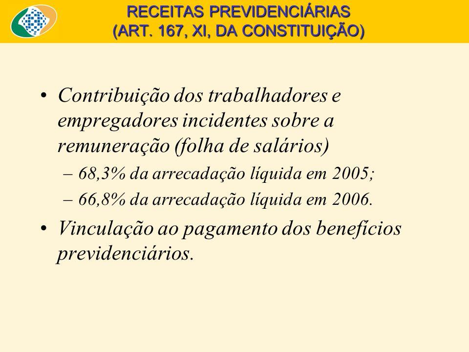 RECEITAS PREVIDENCIÁRIAS (ART.