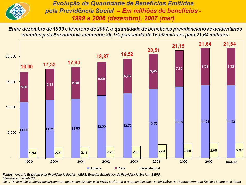 Entre dezembro de 1999 e fevereiro de 2007, a quantidade de benefícios previdenciários e acidentários emitidos pela Previdência aumentou 28,1%, passando de 16,90 milhões para 21,64 milhões.