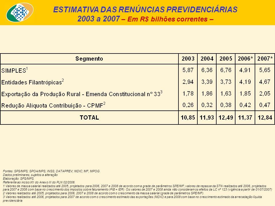 ESTIMATIVA DAS RENÚNCIAS PREVIDENCIÁRIAS 2003 a 2007 – Em R$ bilhões correntes – Fontes: SPS/MPS; SPOA/MPS; INSS; DATAPREV; MDIC; MF; MPOG.