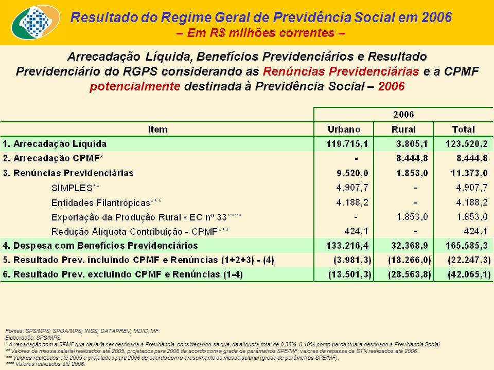 Resultado do Regime Geral de Previdência Social em 2006 – Em R$ milhões correntes – Fontes: SPS/MPS; SPOA/MPS; INSS; DATAPREV; MDIC; MF.