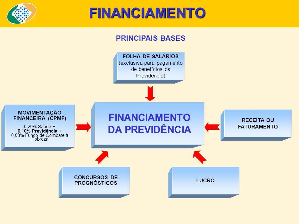 FINANCIAMENTO DA PREVIDÊNCIA FOLHA DE SALÁRIOS (exclusiva para pagamento de benefícios da Previdência) MOVIMENTAÇÃO FINANCEIRA (CPMF) 0,20% Saúde + 0,10% Previdência + 0,08% Fundo de Combate à Pobreza CONCURSOS DE PROGNÓSTICOS LUCRO RECEITA OU FATURAMENTO FINANCIAMENTO PRINCIPAIS BASES