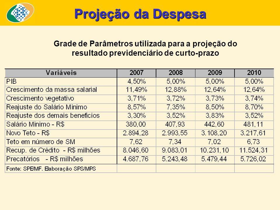 Projeção da Despesa Grade de Parâmetros utilizada para a projeção do resultado previdenciário de curto-prazo