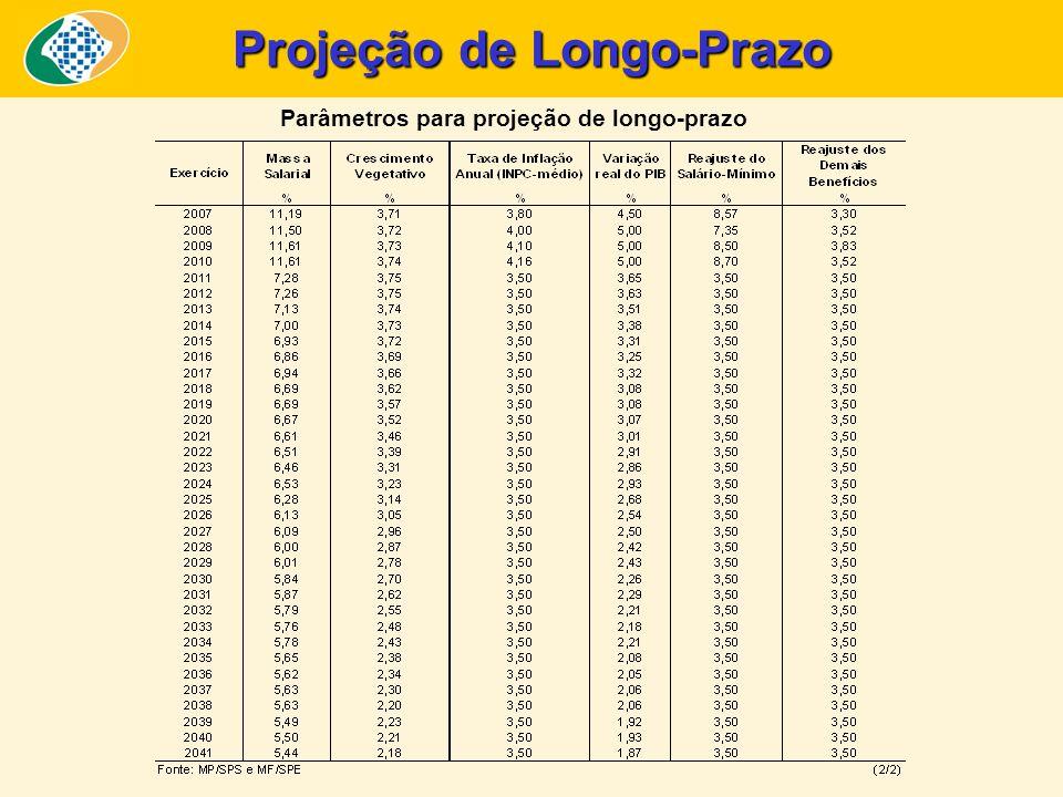 Projeção de Longo-Prazo Parâmetros para projeção de longo-prazo