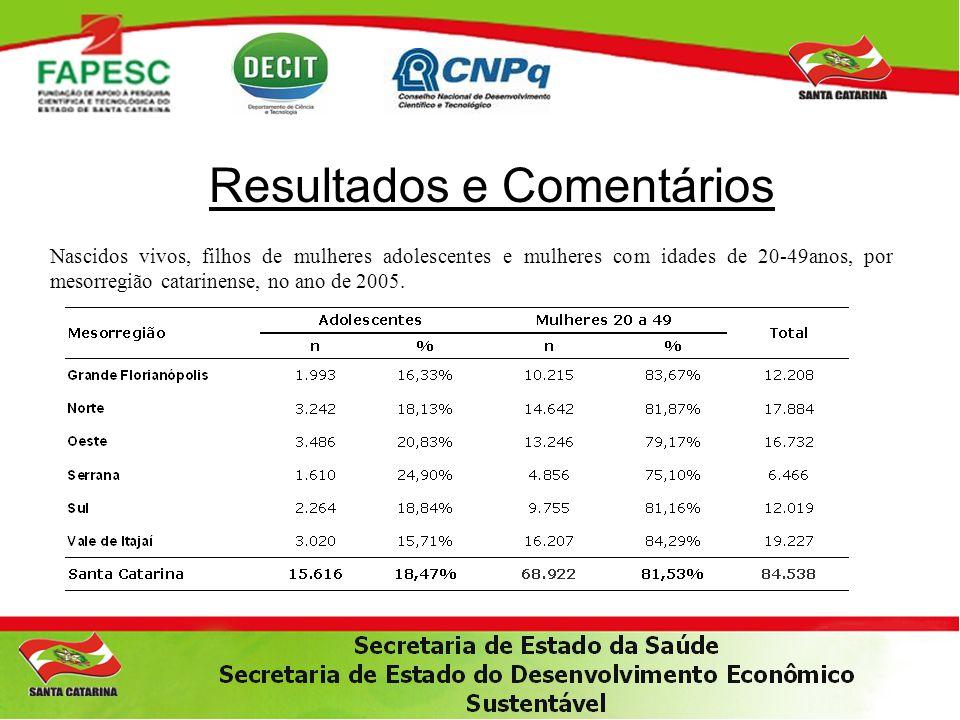 Resultados e Comentários No período de 1994 a 2005 ocorreram 424 mortes maternas com 10 a 49 anos, destas 72 eram adolescentes; No estado de Santa Catarina, 16,98% das mortes maternas que ocorreram foram em adolescentes.