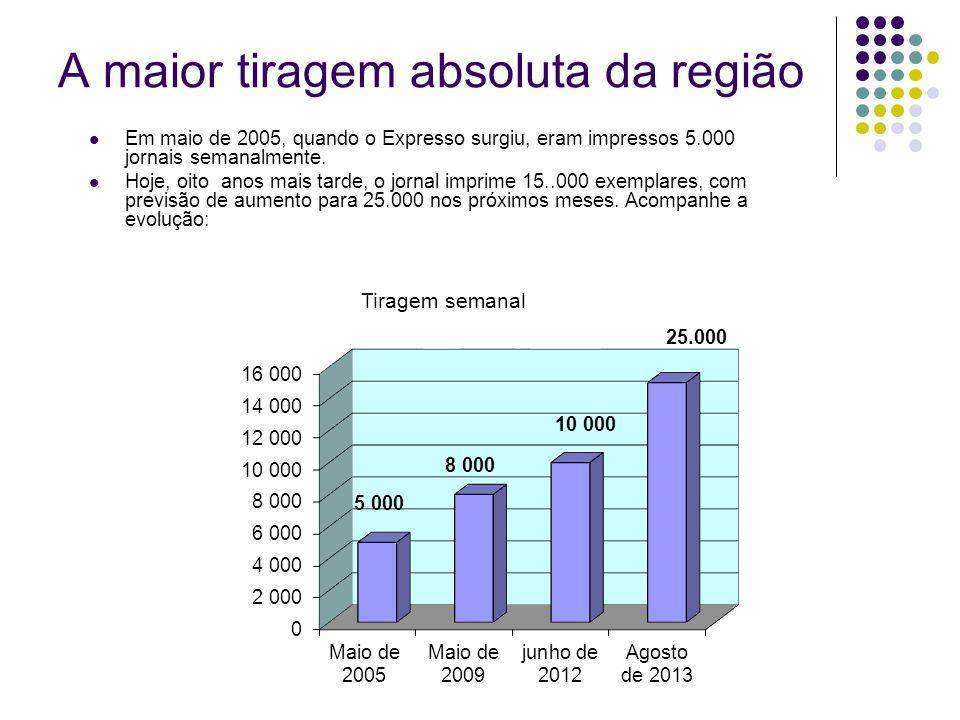 A maior tiragem absoluta da região Em maio de 2005, quando o Expresso surgiu, eram impressos 5.000 jornais semanalmente. Hoje, oito anos mais tarde, o