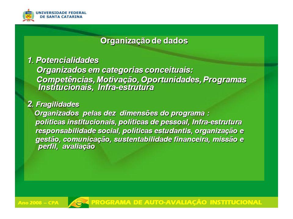 Ano 2008 – CPA PROGRAMA DE AUTO-AVALIAÇÃO INSTITUCIONAL Organização de dados 1. Potencialidades Organizados em categorias conceituais: Organizados em