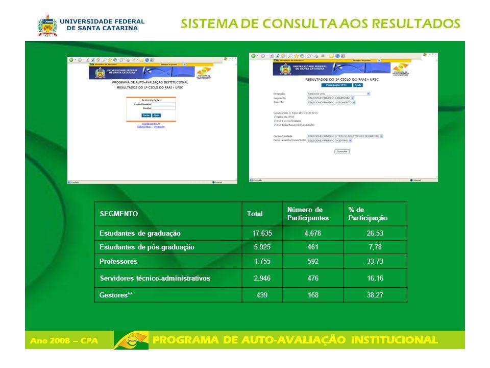 Ano 2008 – CPA PROGRAMA DE AUTO-AVALIAÇÃO INSTITUCIONAL SISTEMA DE CONSULTA AOS RESULTADOS SEGMENTOTotal Número de Participantes % de Participação Est