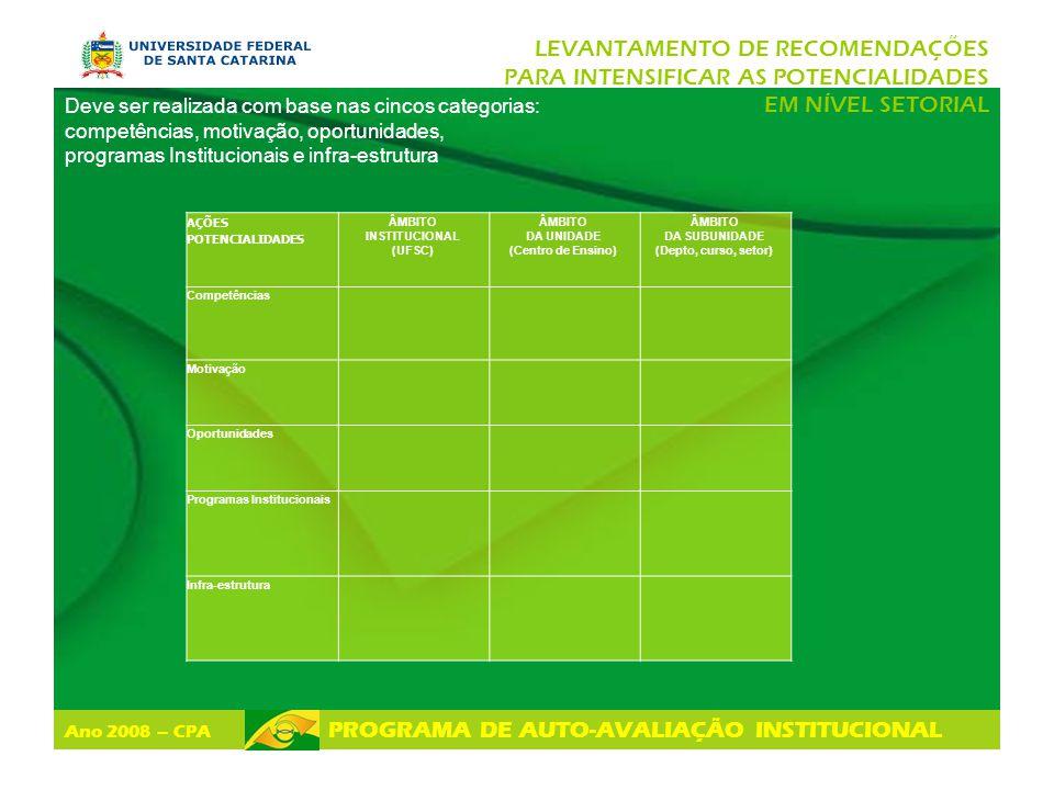 Ano 2008 – CPA PROGRAMA DE AUTO-AVALIAÇÃO INSTITUCIONAL LEVANTAMENTO DE RECOMENDAÇÕES PARA INTENSIFICAR AS POTENCIALIDADES EM NÍVEL SETORIAL AÇÕES POT