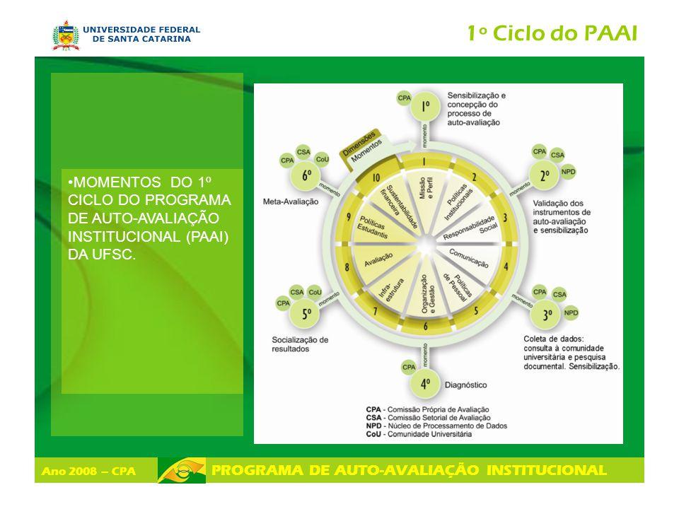 Ano 2008 – CPA PROGRAMA DE AUTO-AVALIAÇÃO INSTITUCIONAL 1º Ciclo do PAAI MOMENTOS DO 1º CICLO DO PROGRAMA DE AUTO-AVALIAÇÃO INSTITUCIONAL (PAAI) DA UF