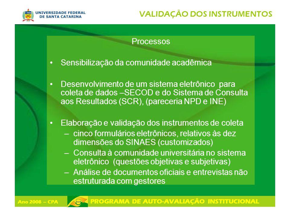 Ano 2008 – CPA PROGRAMA DE AUTO-AVALIAÇÃO INSTITUCIONAL VALIDAÇÃO DOS INSTRUMENTOS Processos Sensibilização da comunidade acadêmica Desenvolvimento de