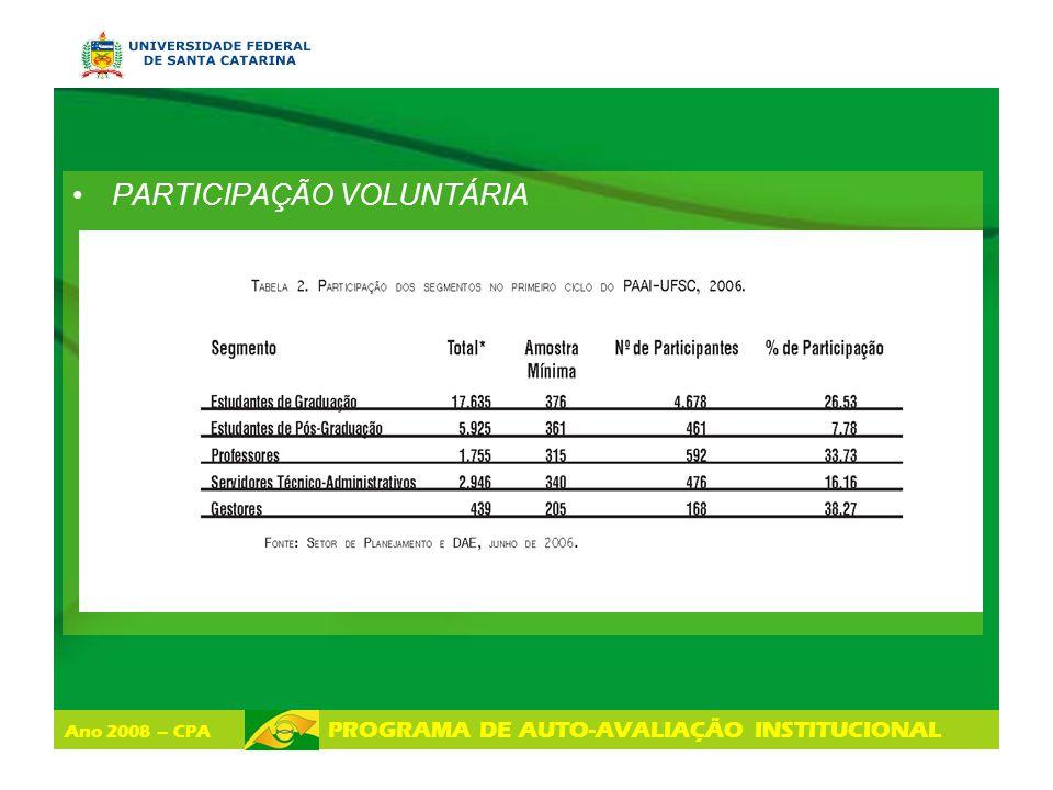 Ano 2008 – CPA PROGRAMA DE AUTO-AVALIAÇÃO INSTITUCIONAL LEVANTAMENTO DE RECOMENDAÇÕES PARA INTENSIFICAR AS POTENCIALIDADES EM NÍVEL SETORIAL AÇÕES POTENCIALIDADES ÂMBITO INSTITUCIONAL (UFSC) ÂMBITO DA UNIDADE (Centro de Ensino) ÂMBITO DA SUBUNIDADE (Depto, curso, setor) Competências Motivação Oportunidades Programas Institucionais Infra-estrutura Deve ser realizada com base nas cincos categorias: competências, motivação, oportunidades, programas Institucionais e infra-estrutura