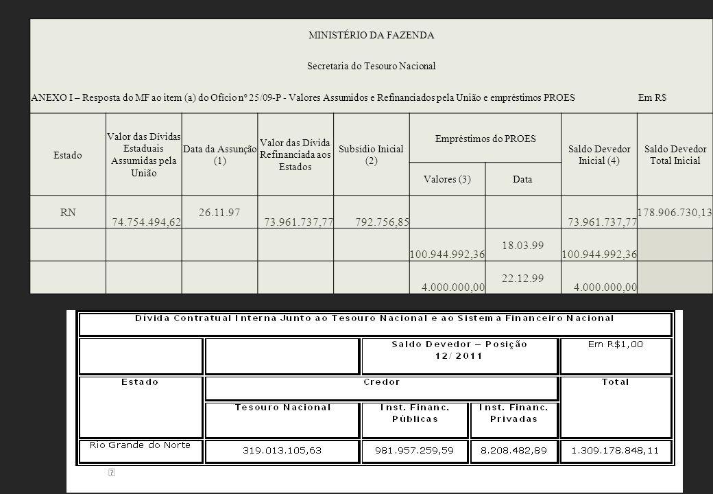 MINISTÉRIO DA FAZENDA Secretaria do Tesouro Nacional ANEXO I – Resposta do MF ao item (a) do Ofício nº 25/09-P - Valores Assumidos e Refinanciados pela União e empréstimos PROESEm R$ Estado Valor das Dívidas Estaduais Assumidas pela União Data da Assunção (1) Valor das Dívida Refinanciada aos Estados Subsídio Inicial (2) Empréstimos do PROES Saldo Devedor Inicial (4) Saldo Devedor Total Inicial Valores (3)Data RN 74.754.494,62 26.11.97 73.961.737,77792.756,85 73.961.737,77 178.906.730,13 100.944.992,36 18.03.99 100.944.992,36 4.000.000,00 22.12.99 4.000.000,00