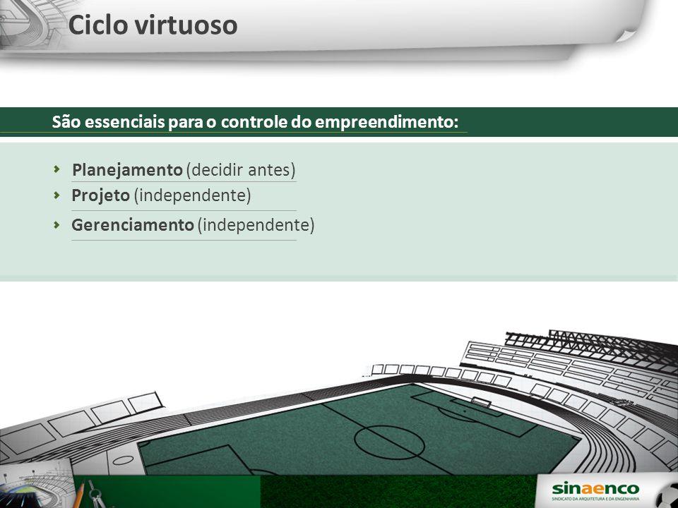 Ciclo virtuoso São essenciais para o controle do empreendimento: Gerenciamento (independente) Projeto (independente) Planejamento (decidir antes)